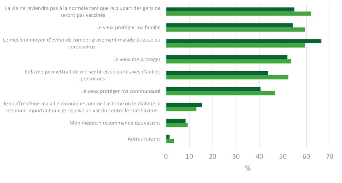 Raisons invoquées (%) pour se faire vacciner contre la COVID-19, 4e et 5e Enquêtes de santé COVID- 19, Belgique, décembre 2020 © Sciensano